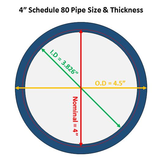 Bảng quy đổi kích thước tiêu chuẩn ống thép